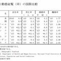 人口動態総覧(率)の国際比較
