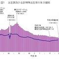 出生数および合計特殊出生率の年次推移