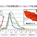 インフルエンザ患者報告数(過去5シーズン)