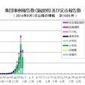 インフルエンザ様疾患の集団事例報告数(施設別)および定点報告数