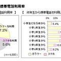 小学生の携帯電話利用率、ICT総研調査