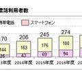 小学生の携帯電話利用者数、ICT総研調査