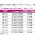 早稲田大学の補欠合格者発表