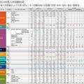 早稲田大学の2014年度の補欠者数(一部)