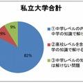 中学英文法で解答可能な大学入試問題の比率(私立大学合計)