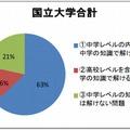 中学英文法で解答可能な大学入試問題の比率(国立大学合計)