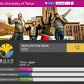 東大、ランク落とし12位…2015年THE世界大学評判ランキング