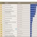 世界大学評判ランキング 1位から15位