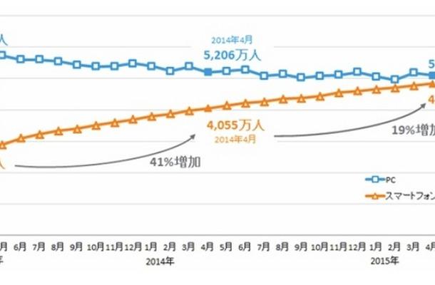 インターネット利用者数 25ヶ月推移