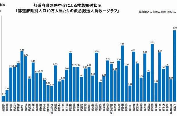 都道府県別熱中症による救急搬送状況(人口10万人あたり)