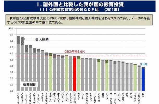 諸外国と比較した我が国の教育投資(2011年の公財政教育支出の対GDP比)