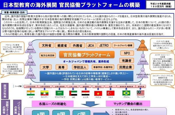 官民協働プラットフォームの構築