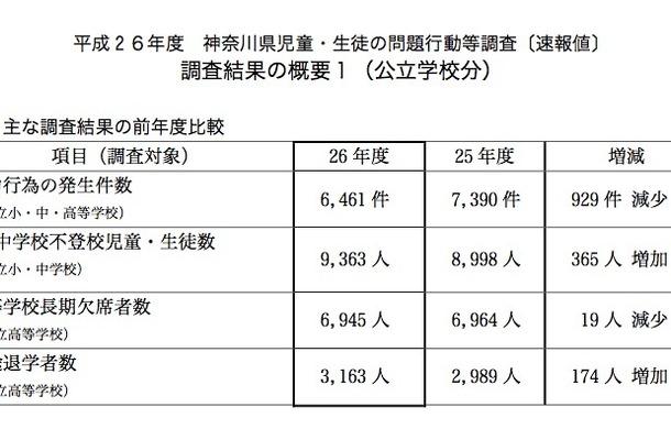 神奈川県の公立学校の児童生徒問題行動等調査(速報値)