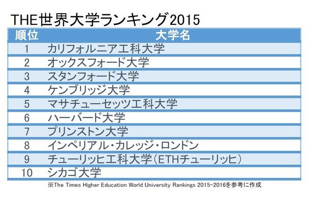 THE世界大学ランキング2015