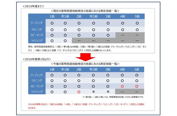各級における測定技能一覧の比較