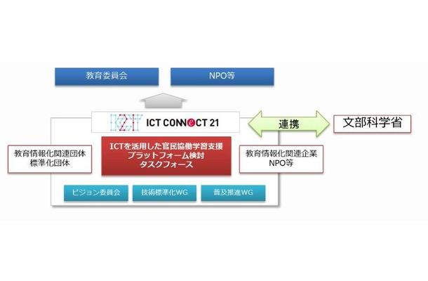 「官民協働学習支援プラットフォーム」検討タスクフォース