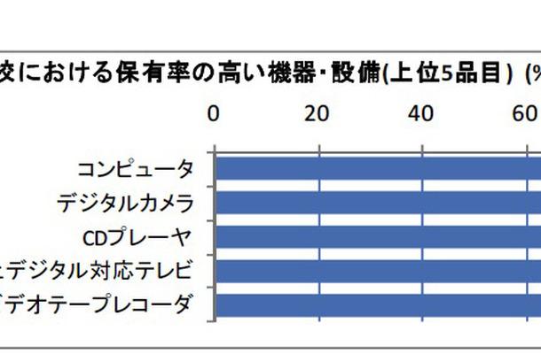 学校における保有率の高い機器・設備(上位5品目)