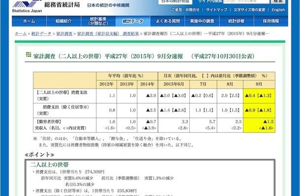 総務省「家計調査報告」9月速報