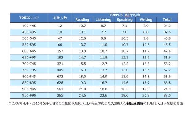 アゴス・ジャパン「TOEICとTOEFL iBTスコアの換算表」
