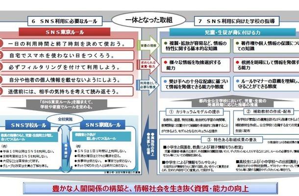 SNS東京ルール