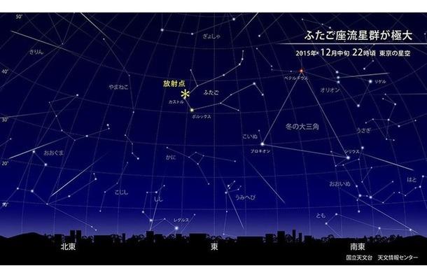 2015年12月中旬22時頃の東京の星空の「ふたご座流星群」 (c) 国立天文台天文情報センター