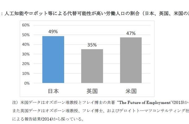 人工知能やロボットなどによる代替可能性が高い労働人口の割合