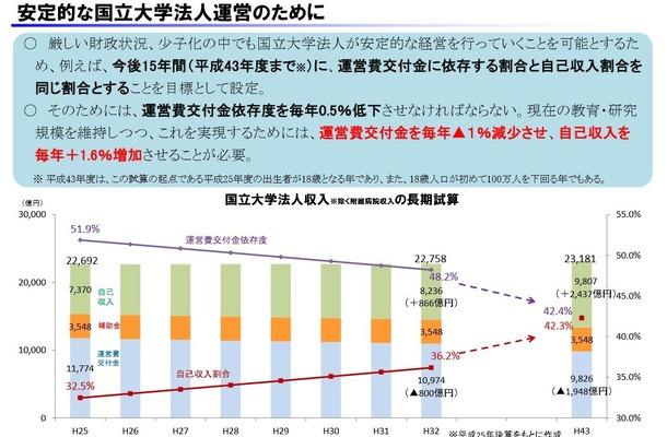 財務省による国立大学法人収入の長期試算
