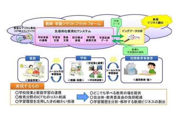 総務省「先導的教育システム実証事業」概要イメージ