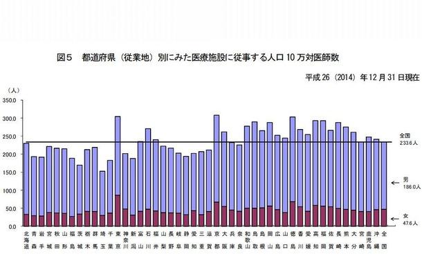 都道府県別にみた医療施設に従事する人口10万対医師数