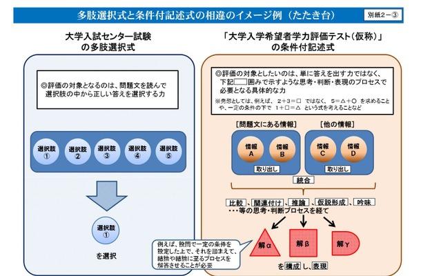 多肢選択式と条件付記述式の相違のイメージ例