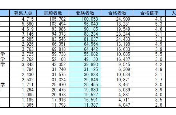受験者数・合格倍率・辞退率(受験者数降順)