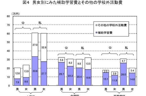男女別にみた補習学習費とその他の学校外活動費