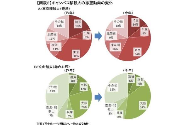 キャンパス移転する東京理科大(経営)と立命館大(総合心理)の志望動向の変化