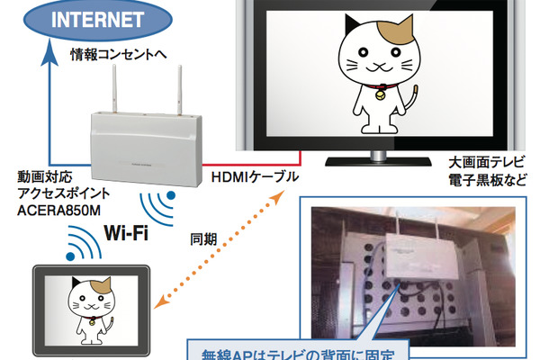 動画対応アクセスポイントの教室内での使用イメージ