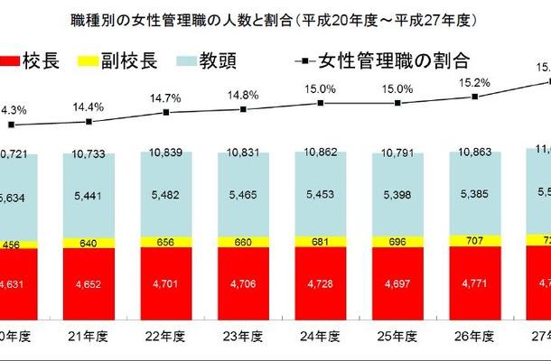女性管理職(校長、副校長及び教頭)の割合
