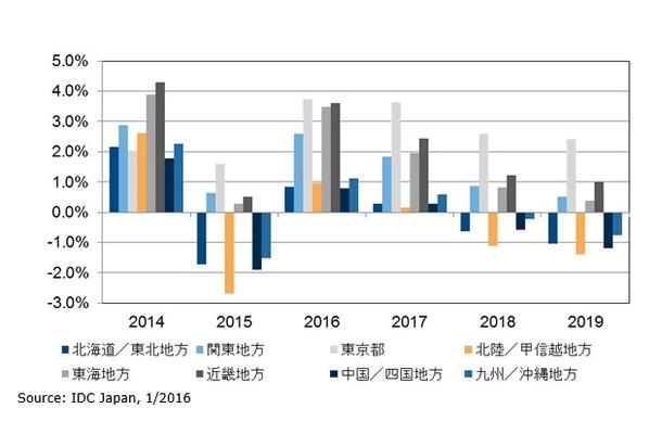 国内IT市場 地域別前年比成長率予測:2014年~2019年