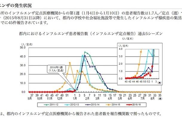 東京都のインフルエンザ発生状況