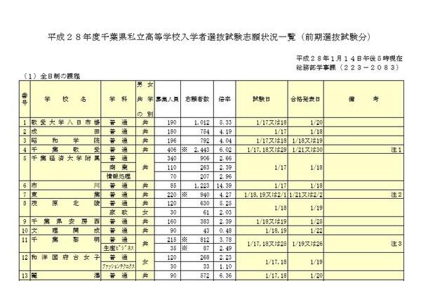 平成28年度千葉県私立高等学校入学者選抜試験(前期) 画像は一部