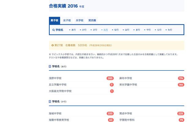 サピックス小学部 合格実績(2016年2月6日時点)