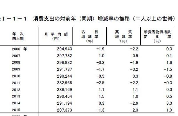 消費支出の対前年増減率の推移