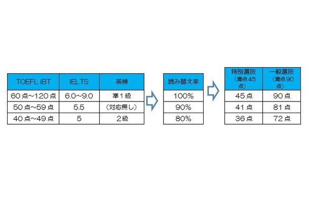 英語の学力検査の読み替え率