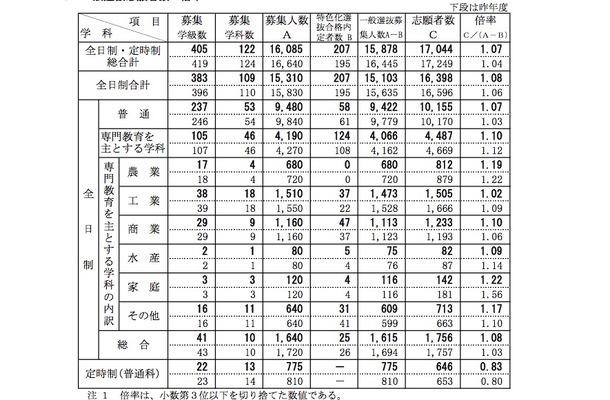 新潟県公立高校 一般選抜志願状況