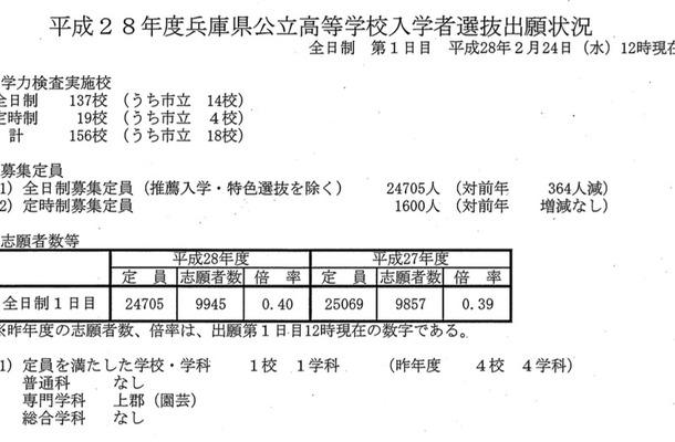 兵庫県公立高校 入学者選抜出願状況(1日目・2月24日時点)