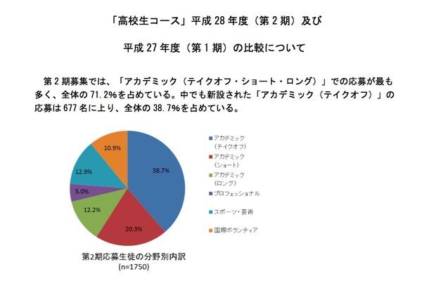 高校生コース・第2期生 分野別応募内訳