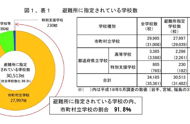 避難所に指定されている学校数