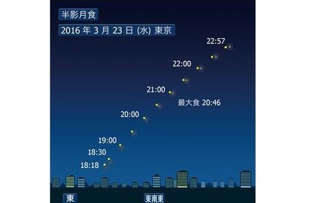 3月23日の半影月食のシミュレーション (c) コニカミノルタプラネタリウム