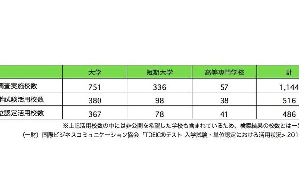 調査結果の概要 出典:(一財)国際ビジネスコミュニケーション協会「TOEICテスト 入学試験・単位認定における活用状況2015」を参考にリセマムが作成