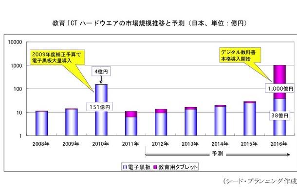 教育ICTハードウエアの市場規模推移と予測(日本、単位:億円)