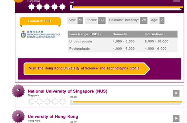アジア大学ランキング