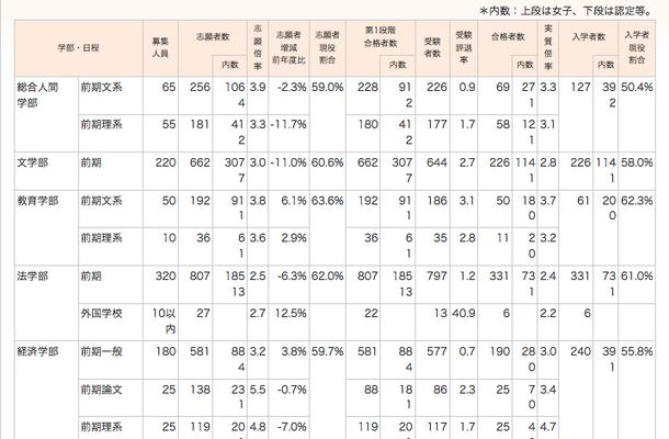 京都大学、2012年度募集人数・志願者数・合格者数・入学者数